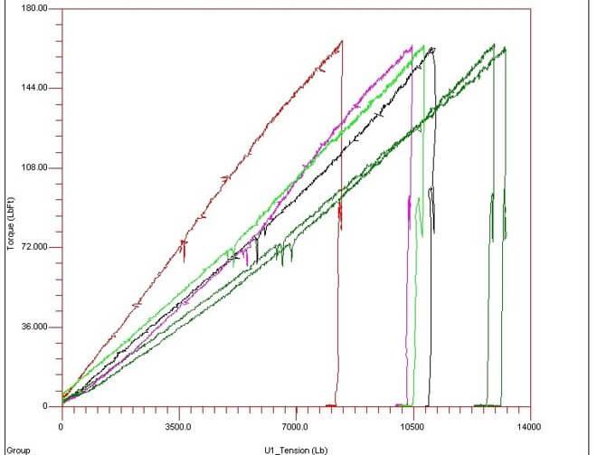 Sample Torque vs Tension test result | Pieng